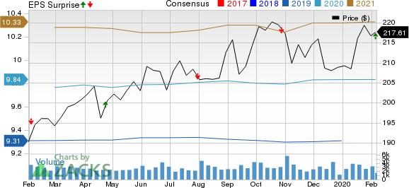 AvalonBay Communities, Inc. Price, Consensus and EPS Surprise
