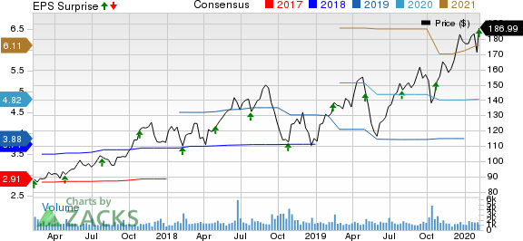 Monolithic Power Systems, Inc. Price, Consensus and EPS Surprise