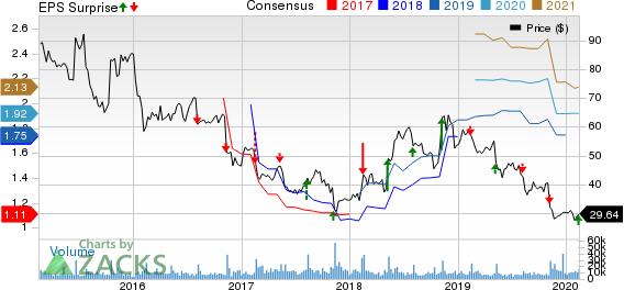 TripAdvisor, Inc. Price, Consensus and EPS Surprise