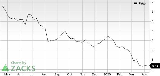 Oasis Petroleum Inc. Price