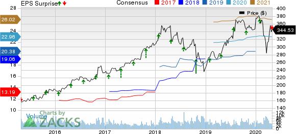Northrop Grumman Corporation Price, Consensus and EPS Surprise