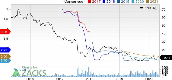 Teva Pharmaceutical Industries Ltd Price and Consensus