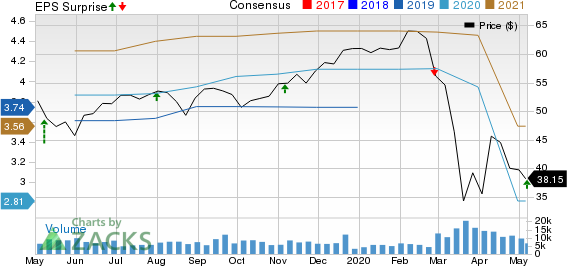 CBRE Group Inc Price, Consensus and EPS Surprise