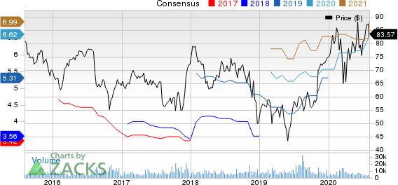 DaVita Inc. Price and Consensus