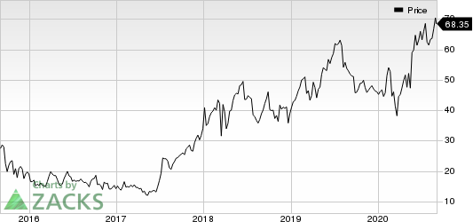 Arena Pharmaceuticals, Inc. Price