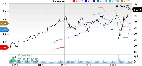 Trimble Inc. Price and Consensus
