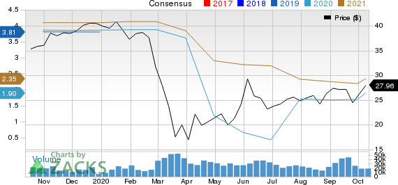 Citizens Financial Group, Inc. Price and Consensus