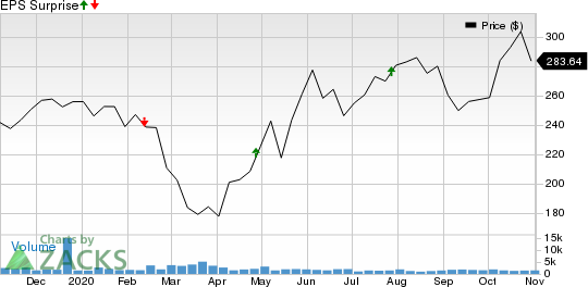 Zebra Technologies Corporation Price and EPS Surprise