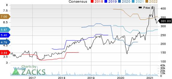 Palo Alto Networks, Inc. Price and Consensus