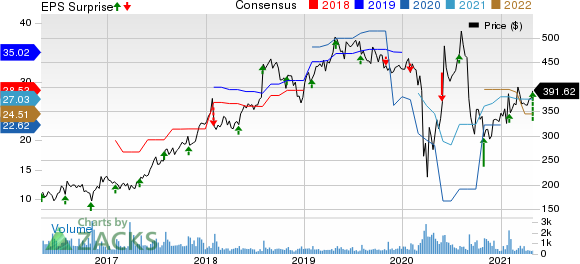 Credit Acceptance Corporation Price, Consensus and EPS Surprise