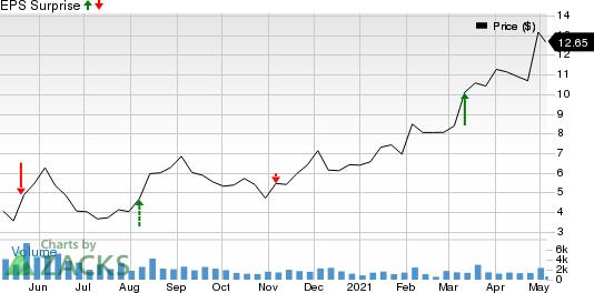 Century Casinos, Inc. Price and EPS Surprise