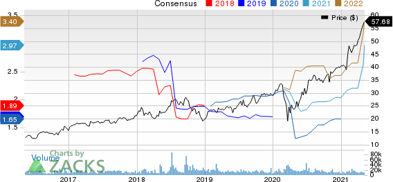 KKR & Co. Inc. Price and Consensus