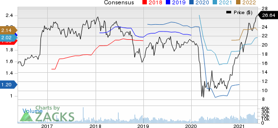 Sterling Bancorp Price and Consensus