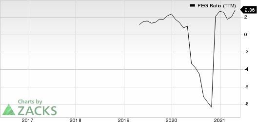 Bassett Furniture Industries, Incorporated PEG Ratio (TTM)