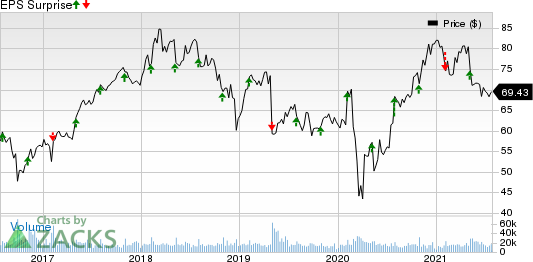 Cognizant Technology Solutions Corporation Price and EPS Surprise