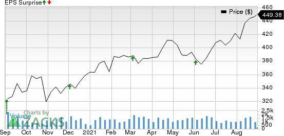 The Cooper Companies, Inc. Price and EPS Surprise