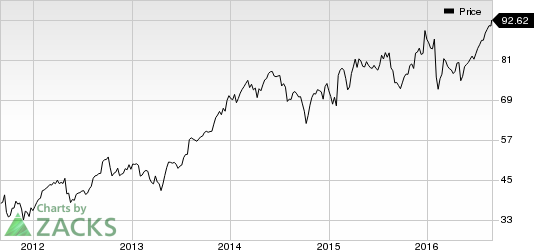 Harris Corp (HRS) Announces 6% Rise in Quarterly Dividends
