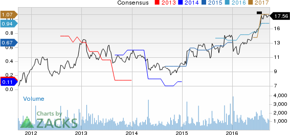 Rudolph Technologies is Now a Strong Buy: Should You Add?