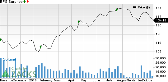 Is a Surprise Coming for UnitedHealth (UNH) This Earnings Season?