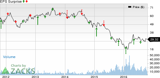 Can Murphy Oil (MUR) Continue to Surprise in Q3 Earnings?