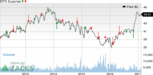 Loews (L) Beat on Q3 Earnings Estimates, Revenues Up