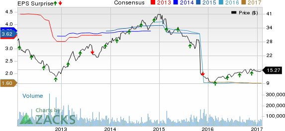 Bear Of The Day: HP Inc (HPQ)