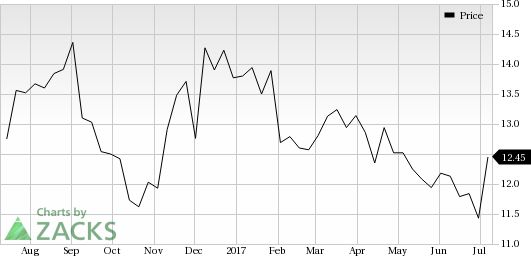 Rambus Inc. (RMBS) Catches Eye: Stock Jumps 9.9%