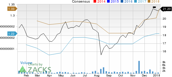 Acushnet Holdings Corp. Price and Consensus