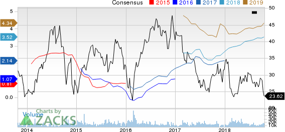 Newfield Exploration Company Price and Consensus