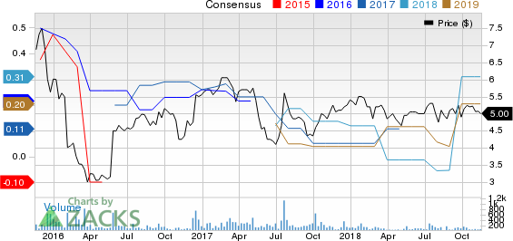 Peak Resorts, Inc. Price and Consensus
