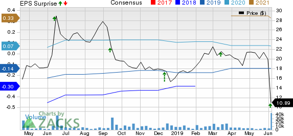 Pivotal Software, Inc. Price, Consensus and EPS Surprise