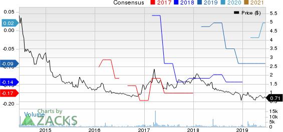 QuickLogic Corporation Price and Consensus