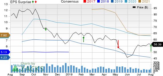 Marathon Petroleum Corporation Price, Consensus and EPS Surprise