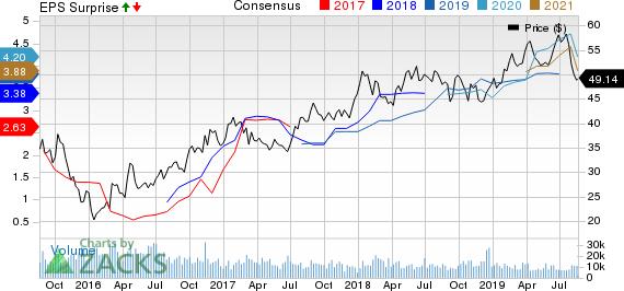 BHP Billiton Limited Price, Consensus and EPS Surprise