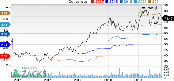 Agilent Technologies, Inc. Price and Consensus