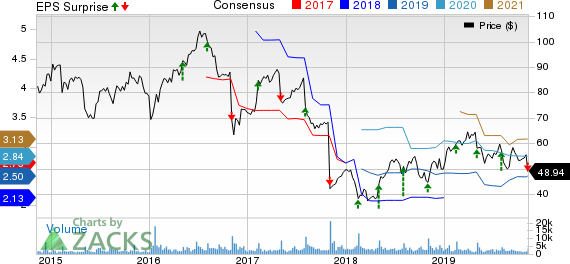 TreeHouse Foods, Inc. Price, Consensus and EPS Surprise