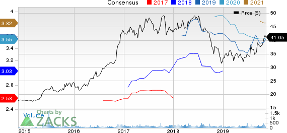 QCR Holdings, Inc. Price and Consensus