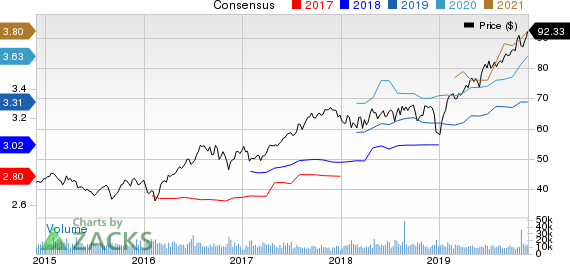 Prologis, Inc. Price and Consensus