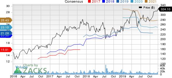 Broadcom Inc. Price and Consensus