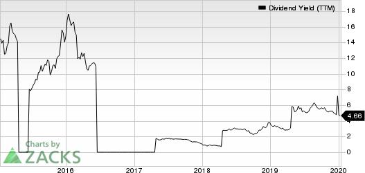 Ecopetrol S.A. Dividend Yield (TTM)