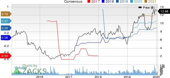 Everi Holdings Inc. Price and Consensus