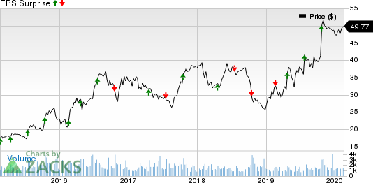 Universal Forest Products, Inc. Price and EPS Surprise