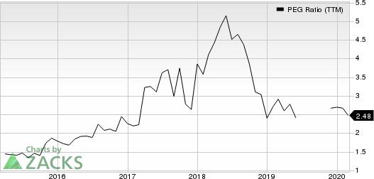 Tennant Company PEG Ratio (TTM)