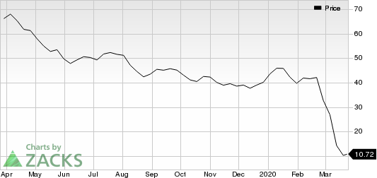 Occidental Petroleum Corporation Price
