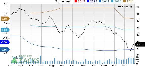 LiveRamp Holdings, Inc. Price and Consensus