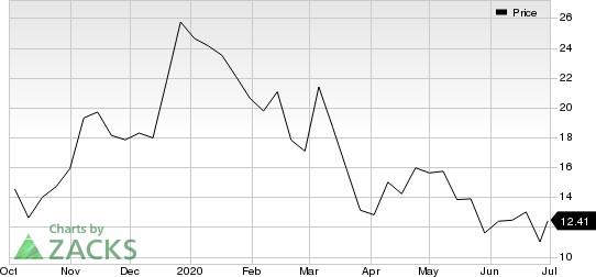 Exagen Inc. Price