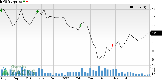 Veoneer, Inc. Price and EPS Surprise
