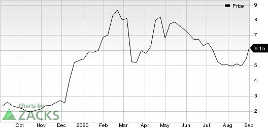 Aptose Biosciences, Inc. Price