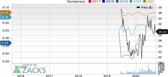 Slack Technologies, Inc. Price and Consensus