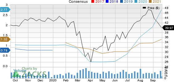 Potlatch Corporation Price and Consensus